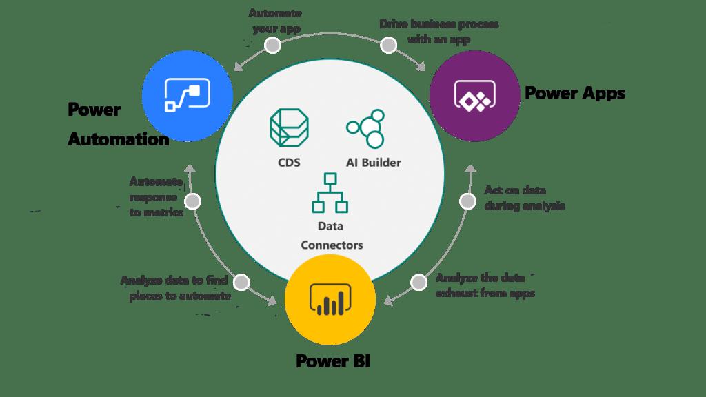 PowerPlatform PResupueto Qlik